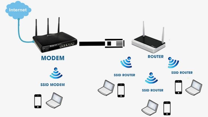 Lắp đặt wifi